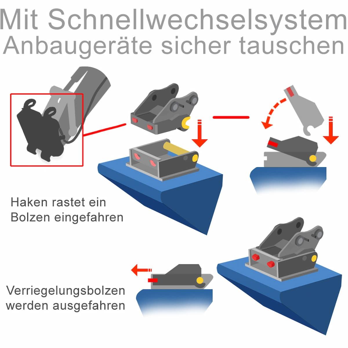 Mit Schnellwechselsystem Anbaugeräte sicher tauschen