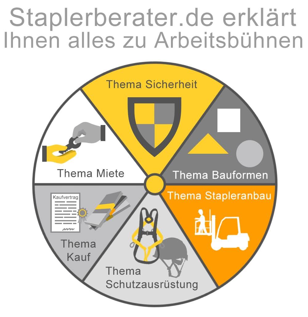 staplerberater.de erklärt Ihnen alles zu Arbeitsbühnen