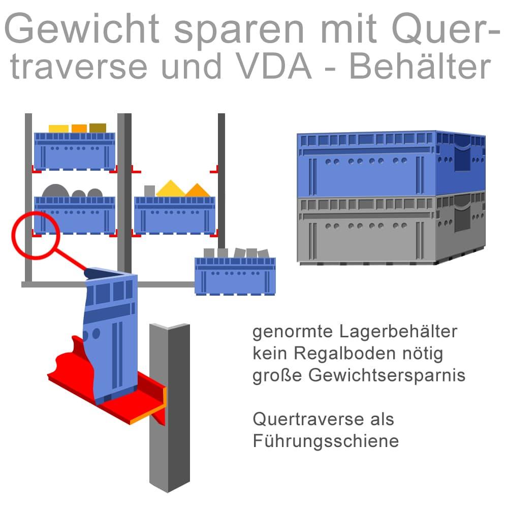 Gewicht sparen mit Quertraverse und VDA-Behälter