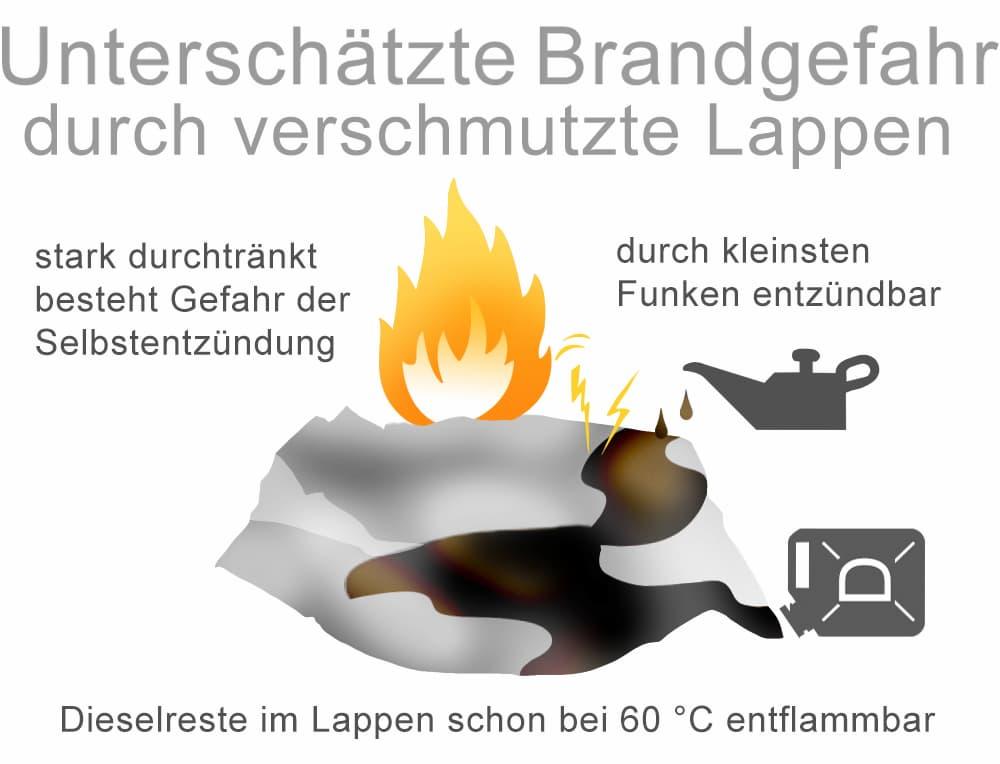 Wird oftmals unterschätzt: Brandgefahr durch verschmutze Lappen