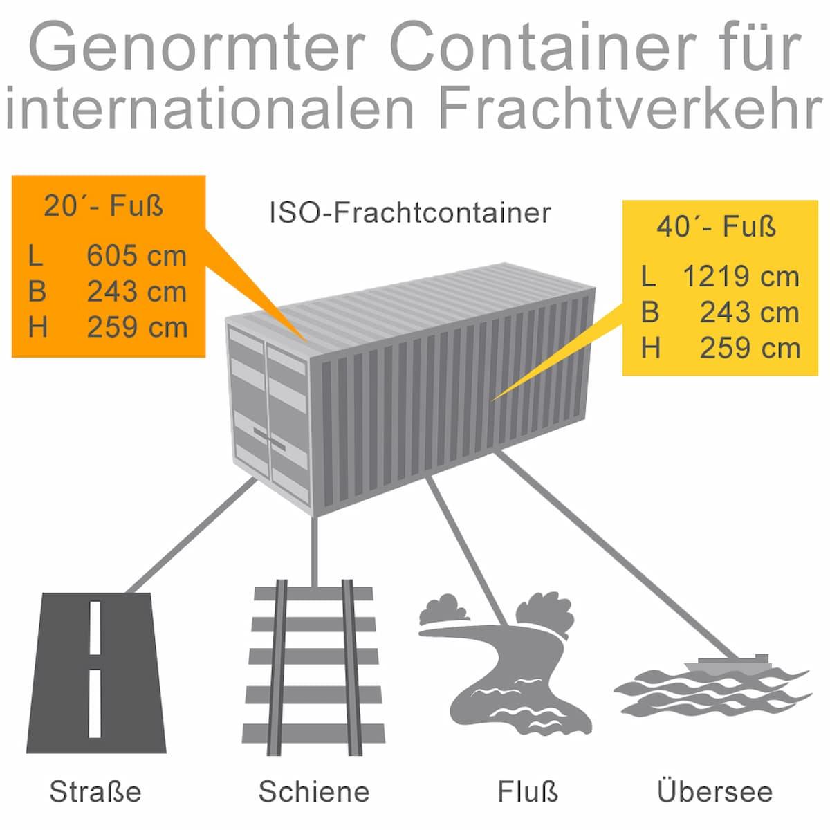 Genormte Container für den internationalen Frachtverkehr