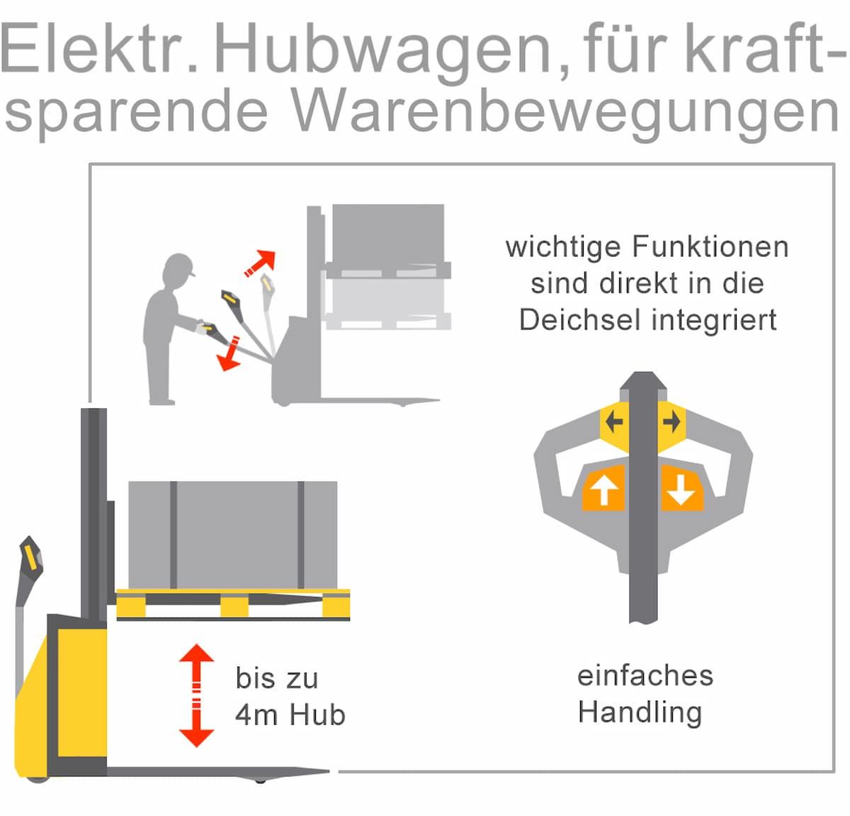 Elektrische Hubwagen für kraftsparende Warenbewegung