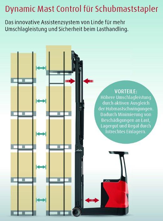 Dynamic Mast Control