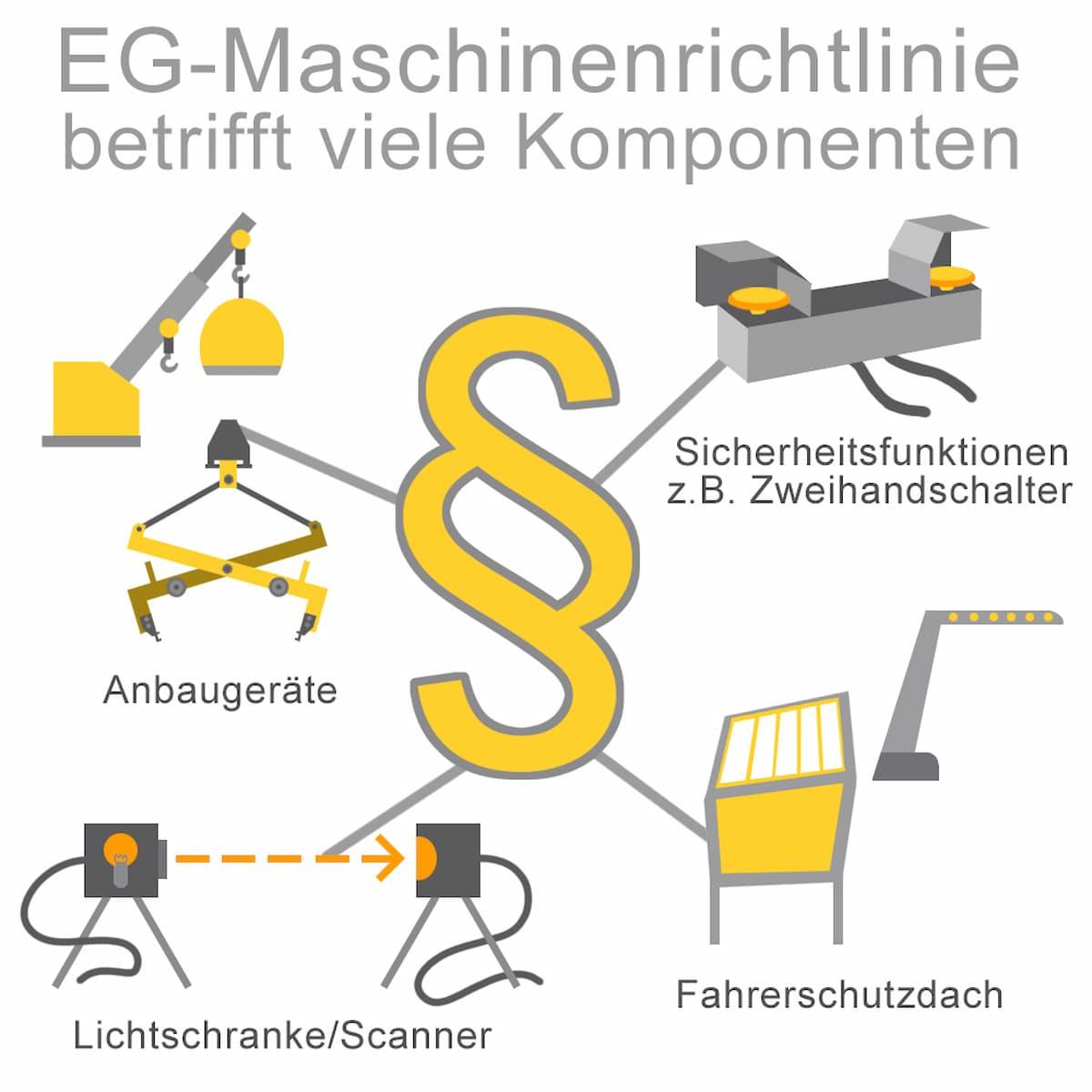Die EG-Maschinenrichtlinie muss erfüllt werden
