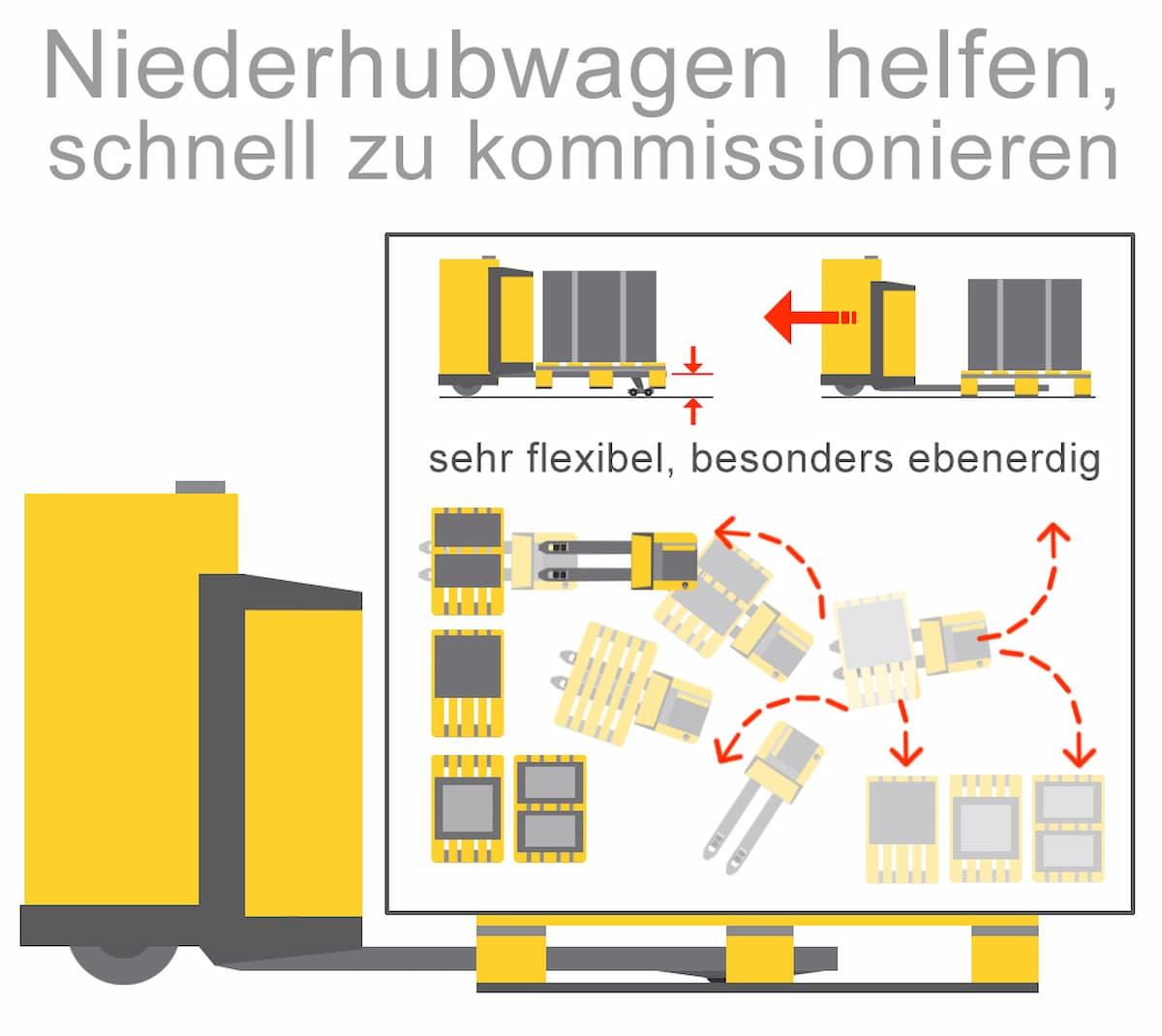 Elektrische Niederhubwagen helfen schnell zu kommisionieren