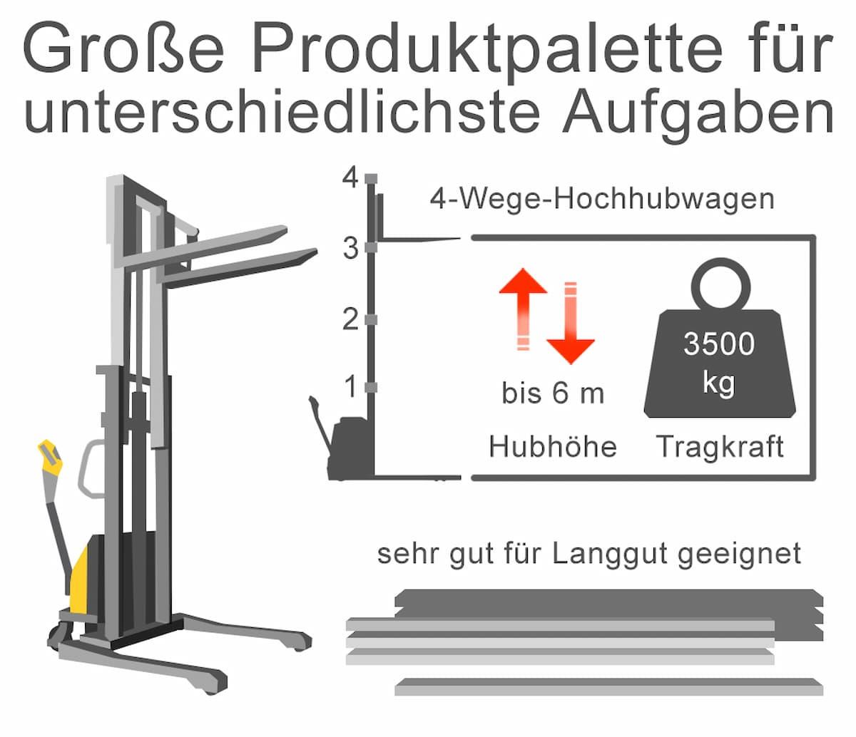 Elektrische Hochhubwagen: Große Produktpalette für unterschiedliche Aufgaben