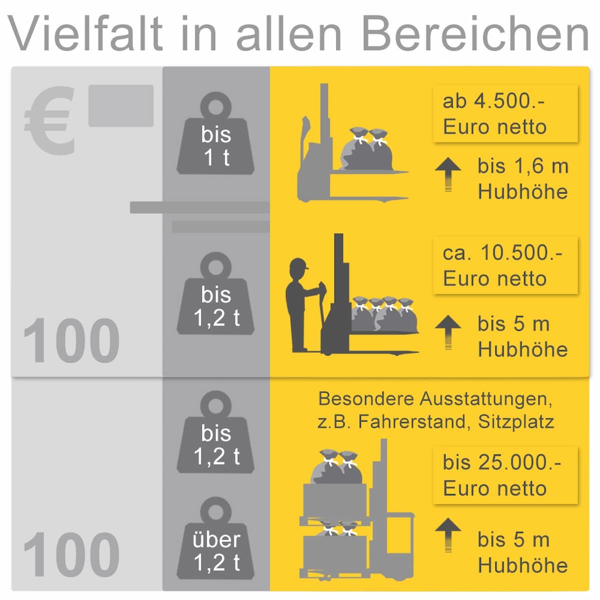 Was kosten Elektro-Hochhubwagen?