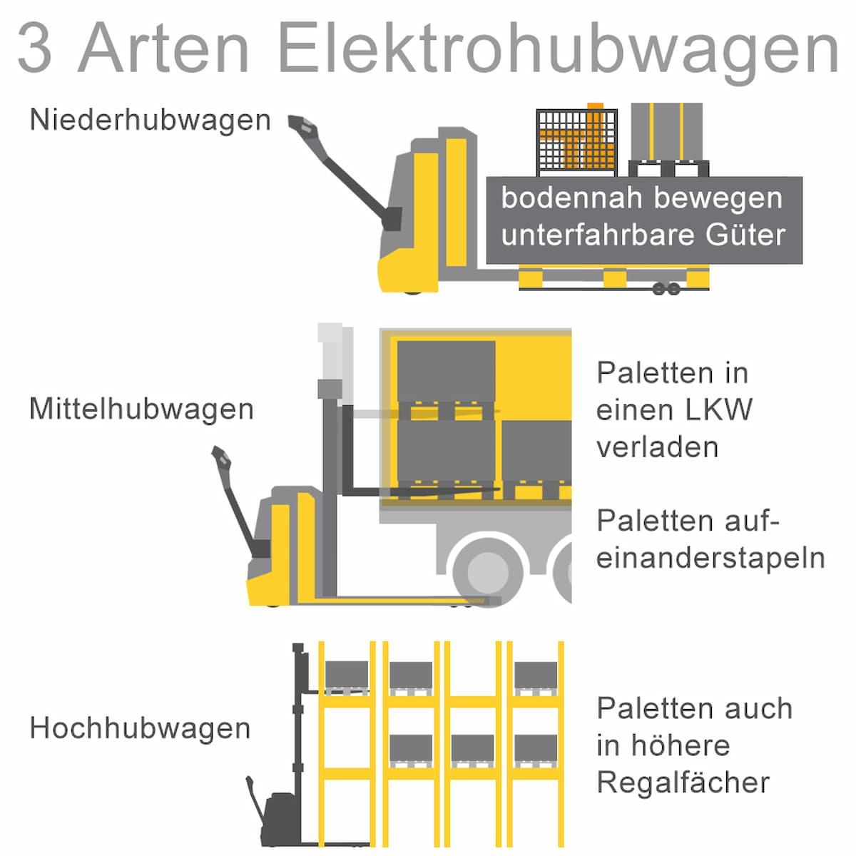 Man kann drei Arten von Elektrohubwägen unterscheiden