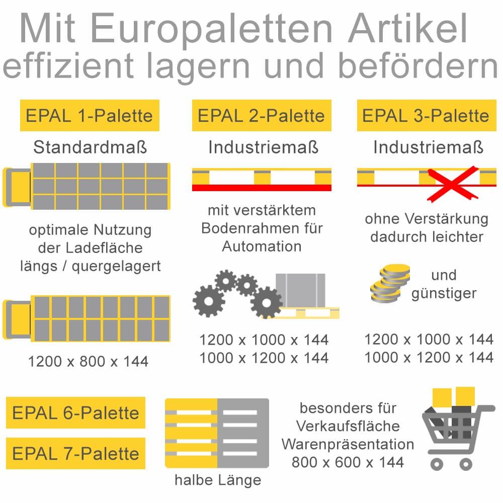 Mit Europaletten Artikel effizient lagern und befördern