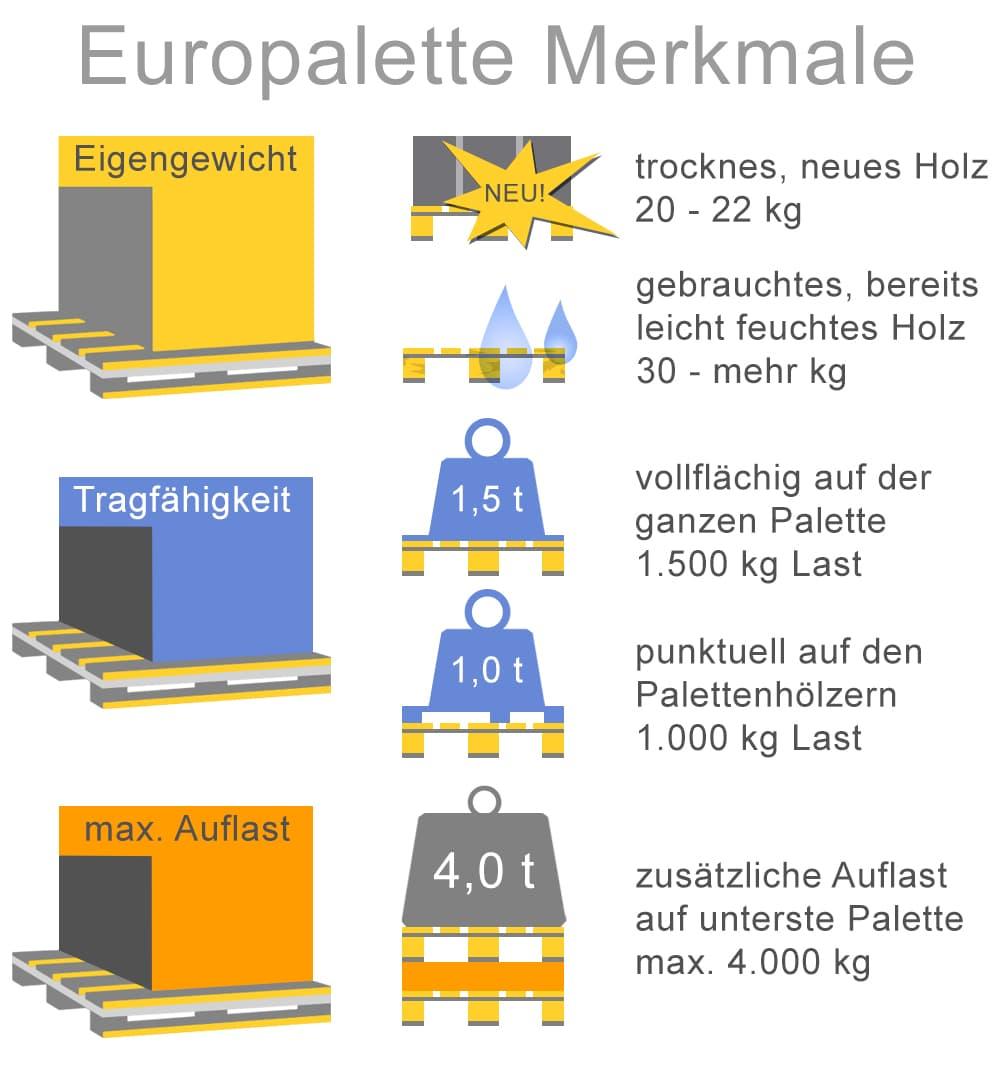 Merkmale von Europaletten