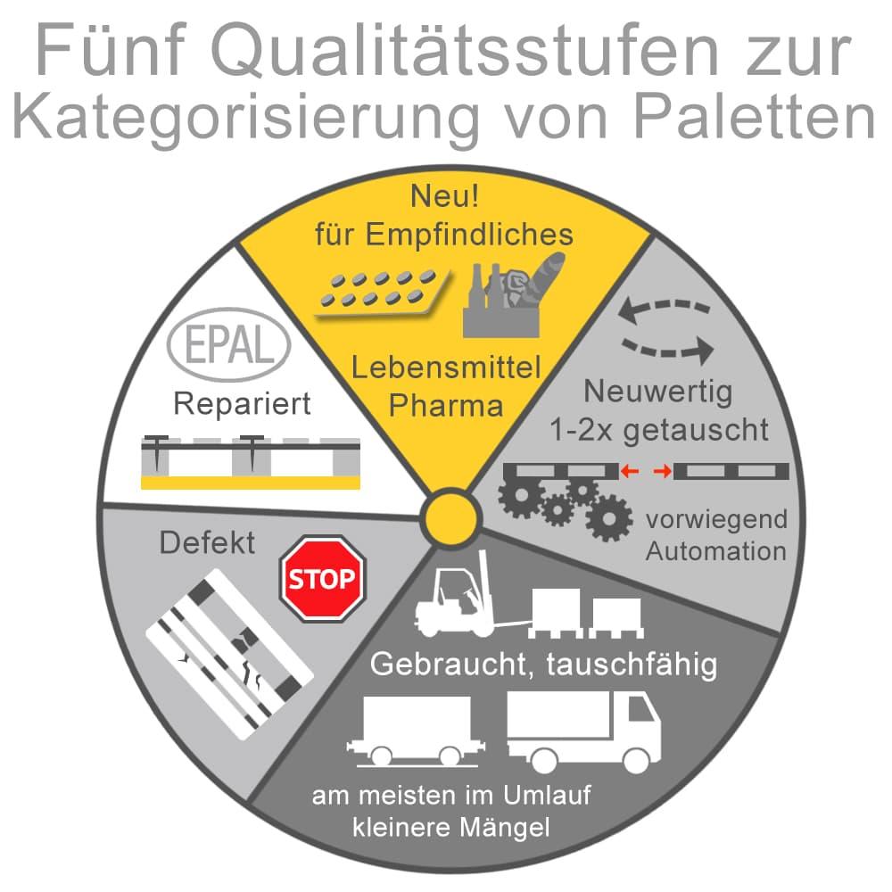 Fünf Qualitätsstufen zur Kategorisierung von Paletten
