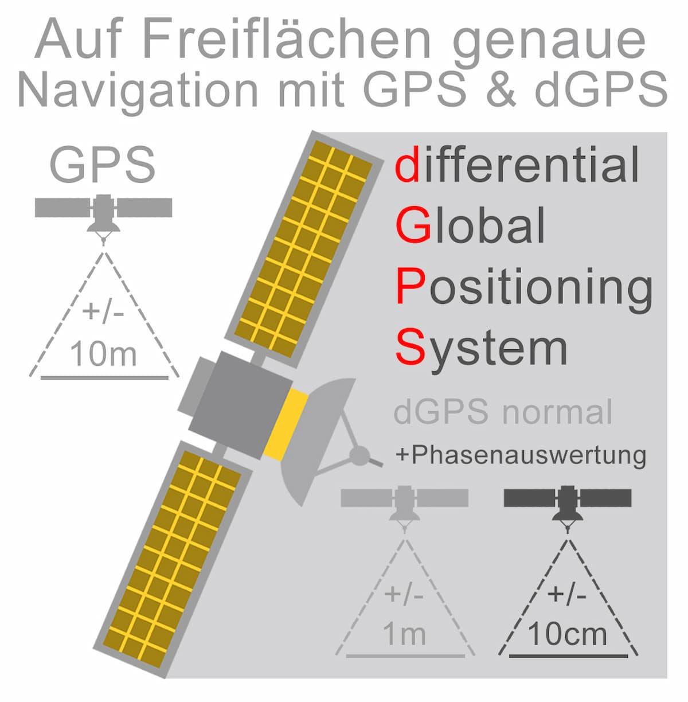 Auf Freifläche genaue Navigation mit GPS & dGPS