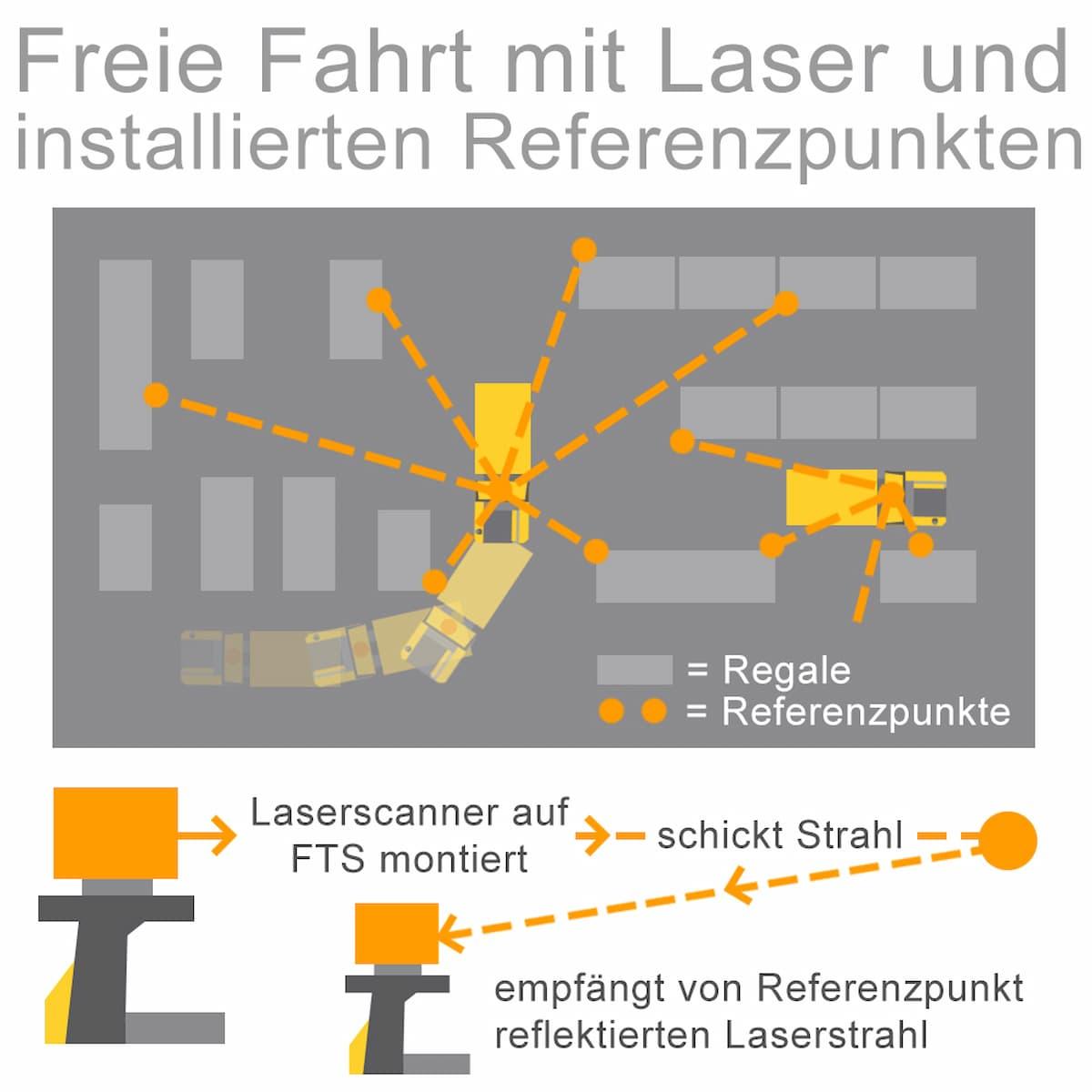 Navigation mit Laser und installierten Referenzpunkten