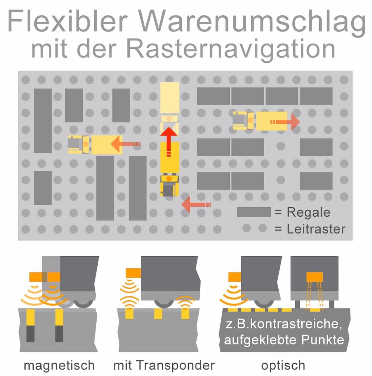 Flexibler Warenumschlag mit der Rasternavigation
