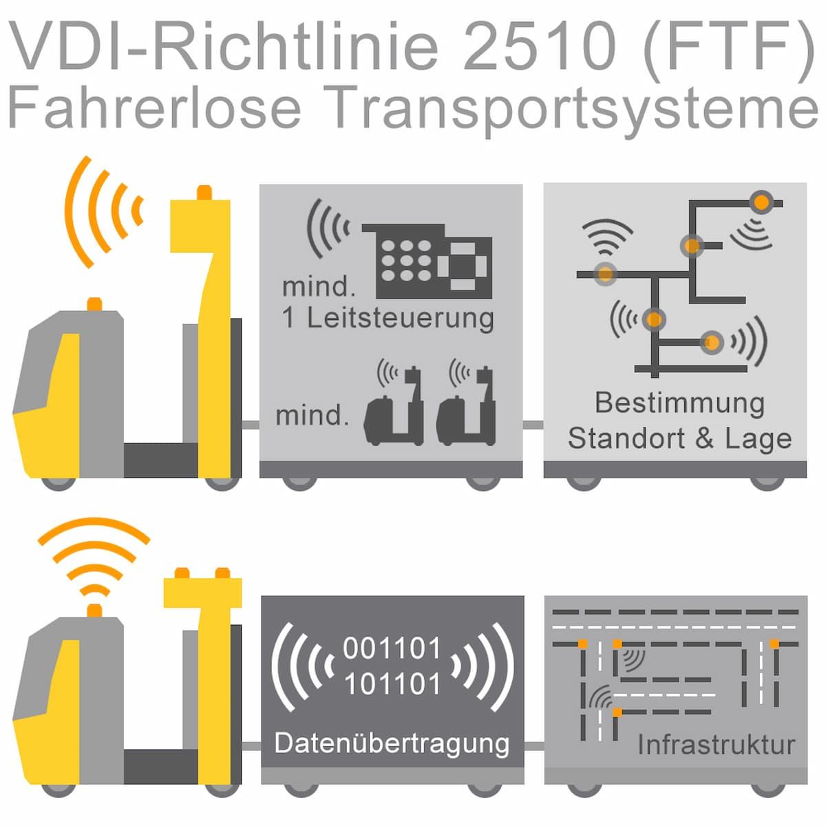 VDI-RIchtlinie 2510 (FTF) Fahrerlose Transportsysteme