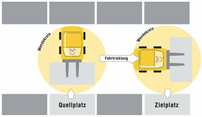 Frontstapler Am Regal: Wendekreis benötigt Platz