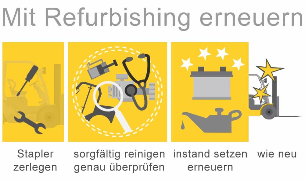 Refurbishing ist die Bezeichnung für eine qualitätsgesicherte Überholung technischer Geräte und Maschinen