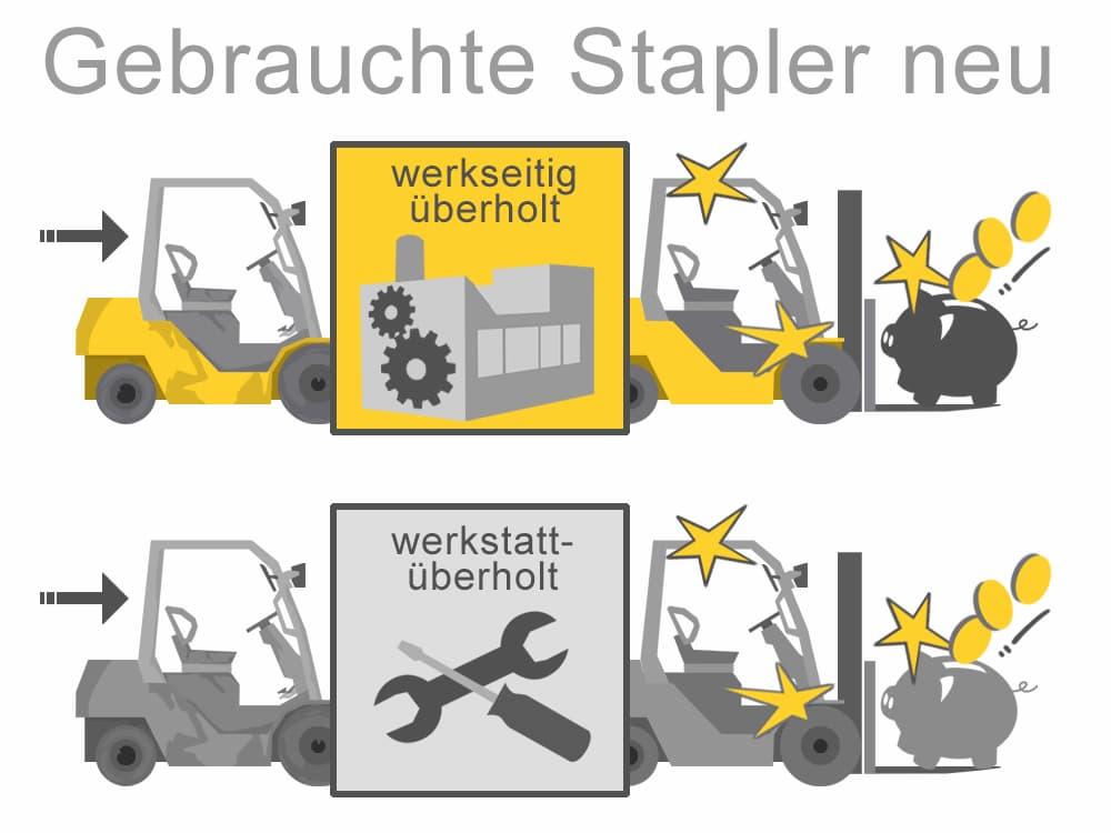 Werks- oder Werkstattüberholte Stapler sind eine gute Option