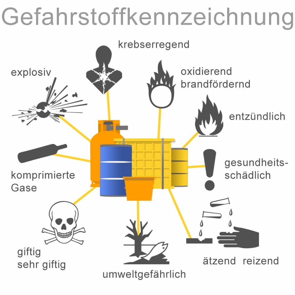 Gefahrstoffkennzeichnung: Wichtige Symbole erklärt