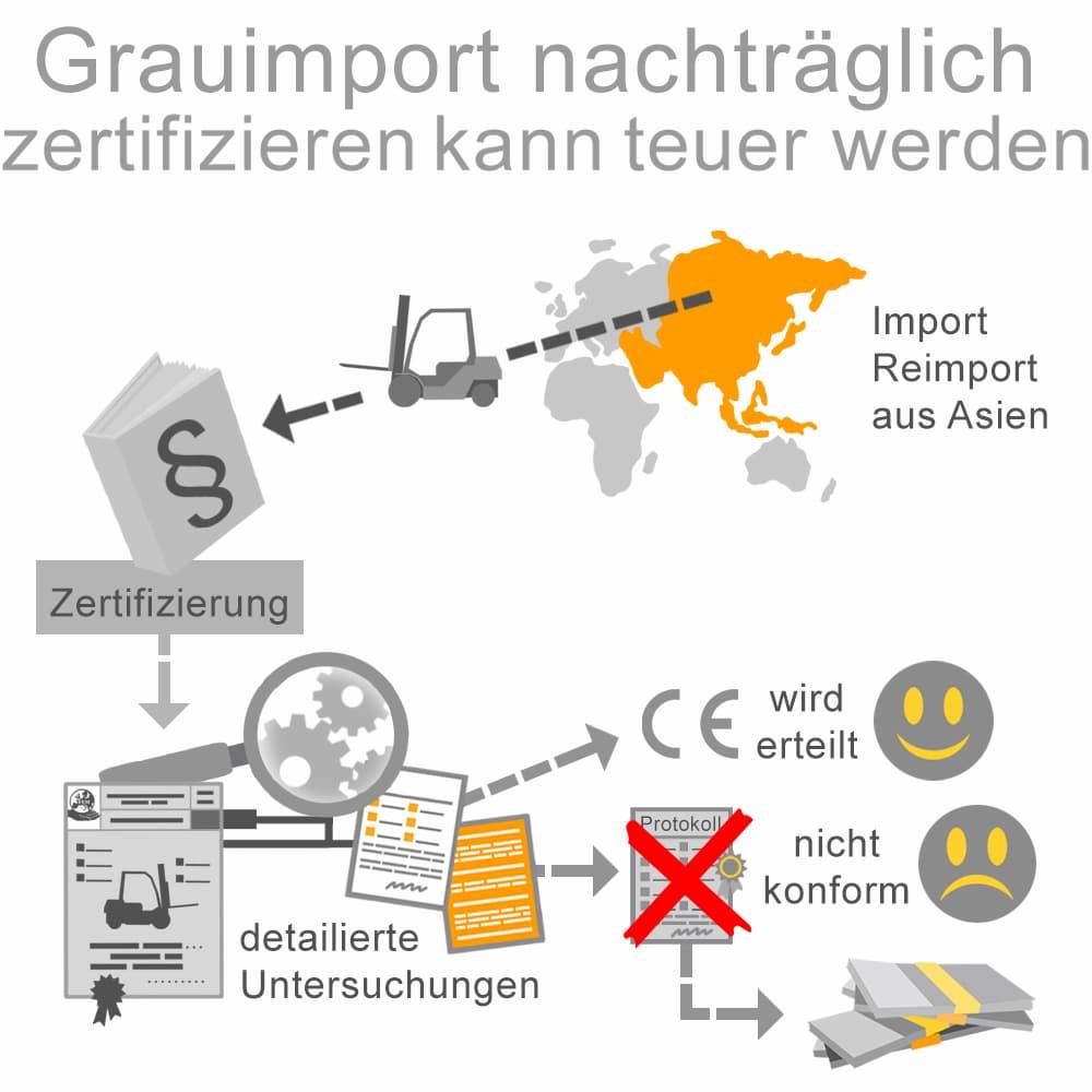 Grauimporte nachträglich zu zertifizieren kann teuer sein