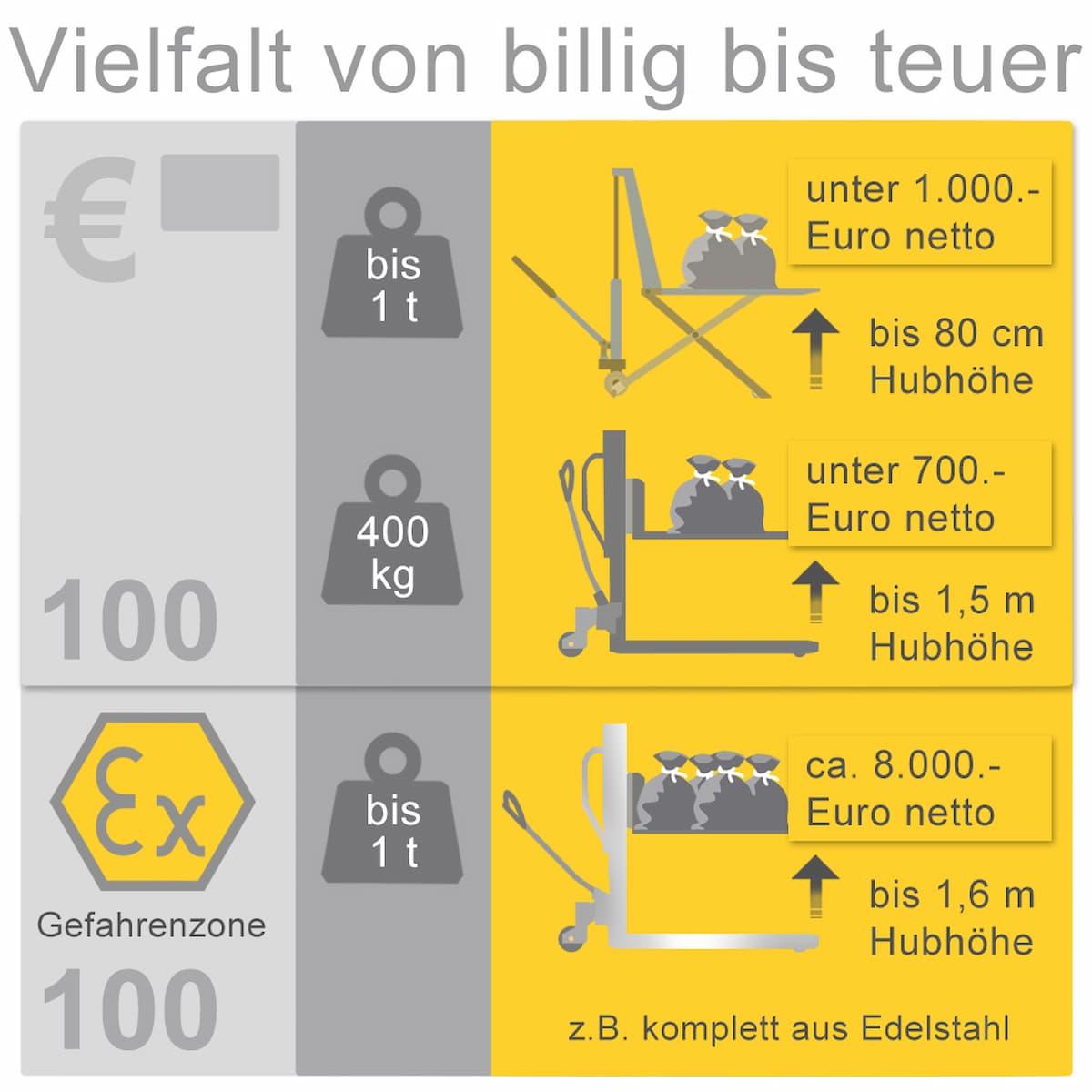 Hand-Miitelhubwagen und Hand-Hochhubwagen: Preise und Kosten