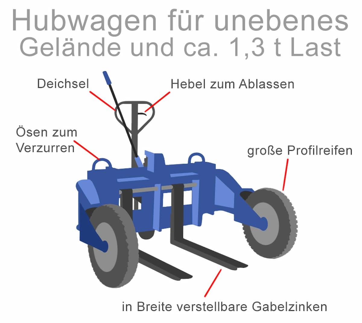 Robuste Hand-Hubwagen für unebenes Gelände