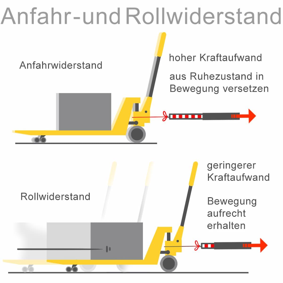 Erklärt: Anfahr und Rollwiderstand