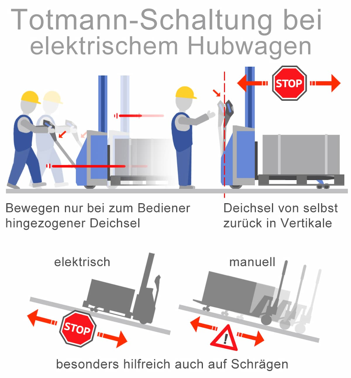 Totmann-Schaltung bei elektrischem Hubwagen