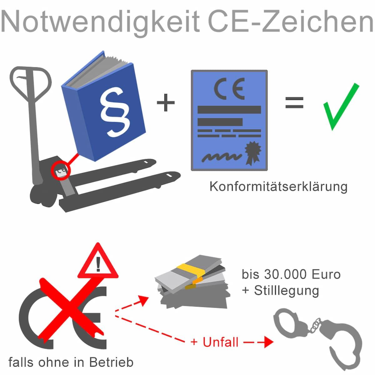 Das CE-Zeichen muss vorhanden sein