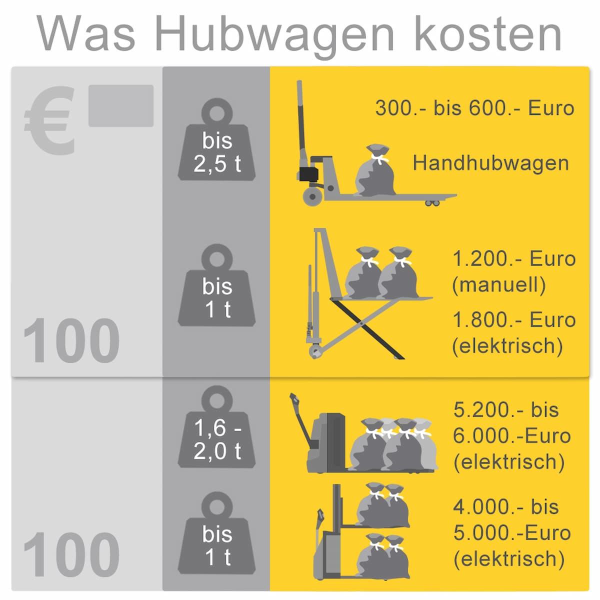 Was Hubwagen kosten: Eine beispielhafte Übersicht