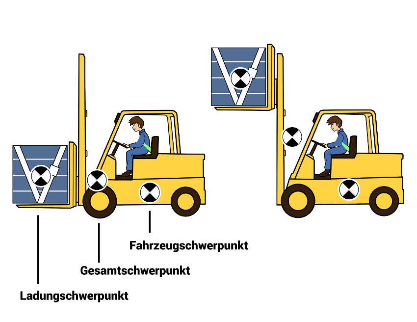 Ladungsgesamtschwerpunkt bei Lastaufnahme