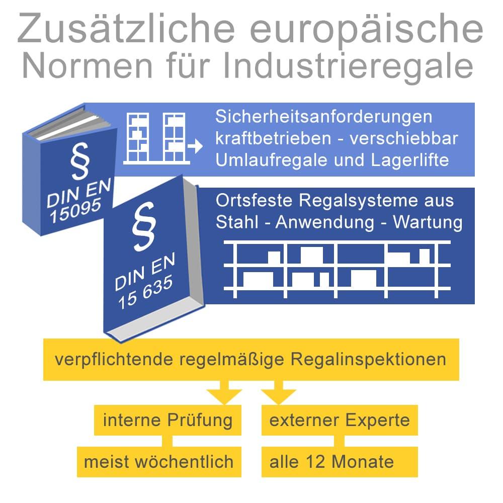 Zusätzliche europäische Normen für Industrieregale