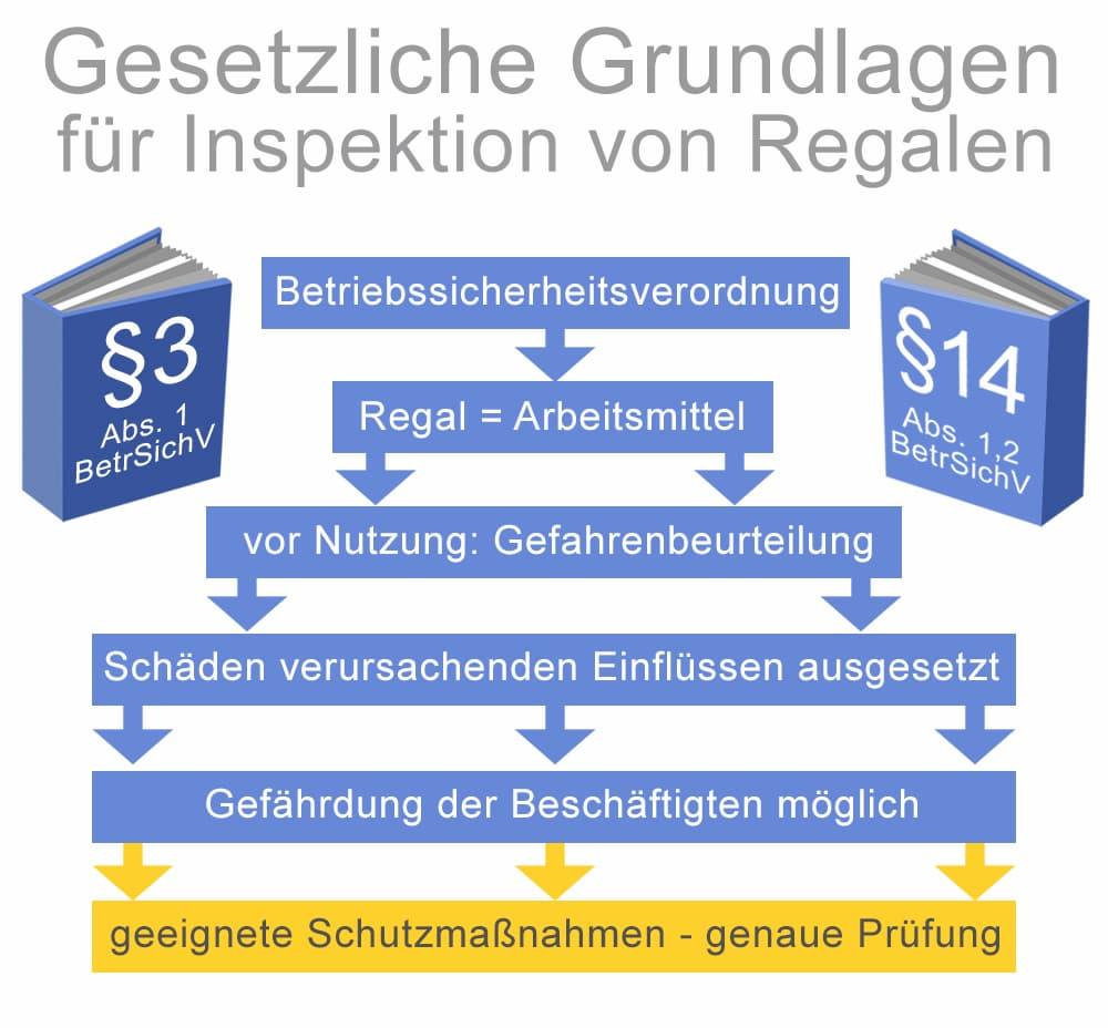 Gesetzliche Grundlage für Inspektionen von Regalen