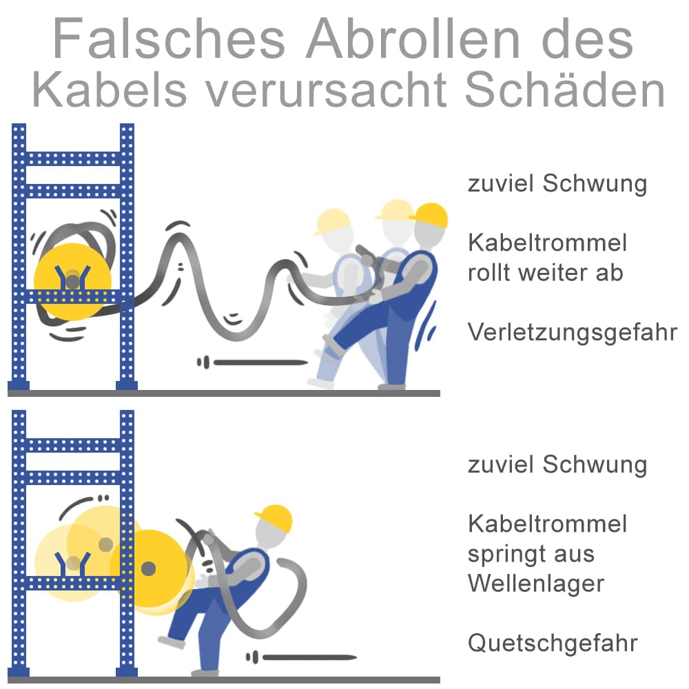 Falsches Abrollen des Kabels vermeiden
