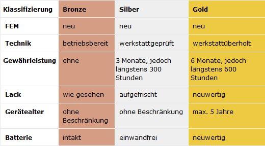 Klassifizierung Gebrauchtstapler STILL GmbH © STILL GmbH