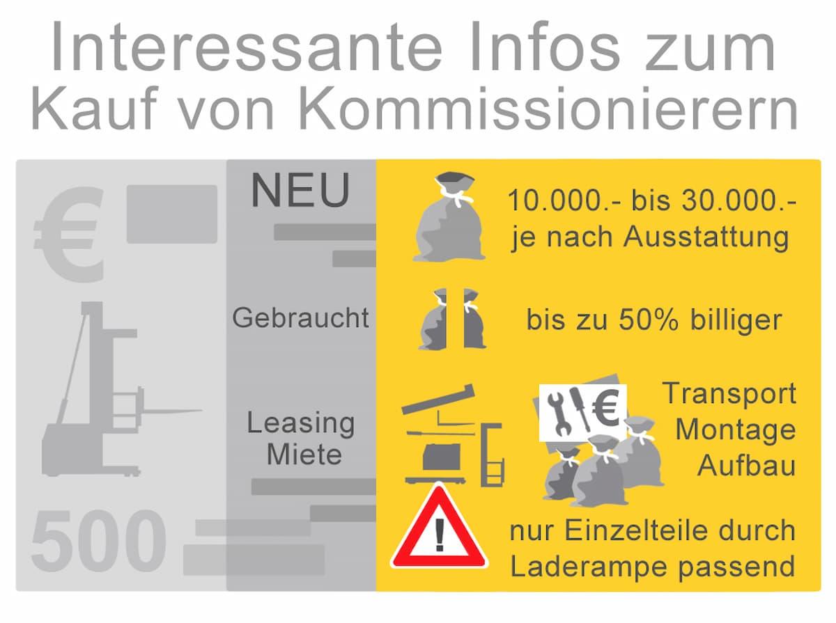 Interessante Infos zum Kauf von Kommissionierern