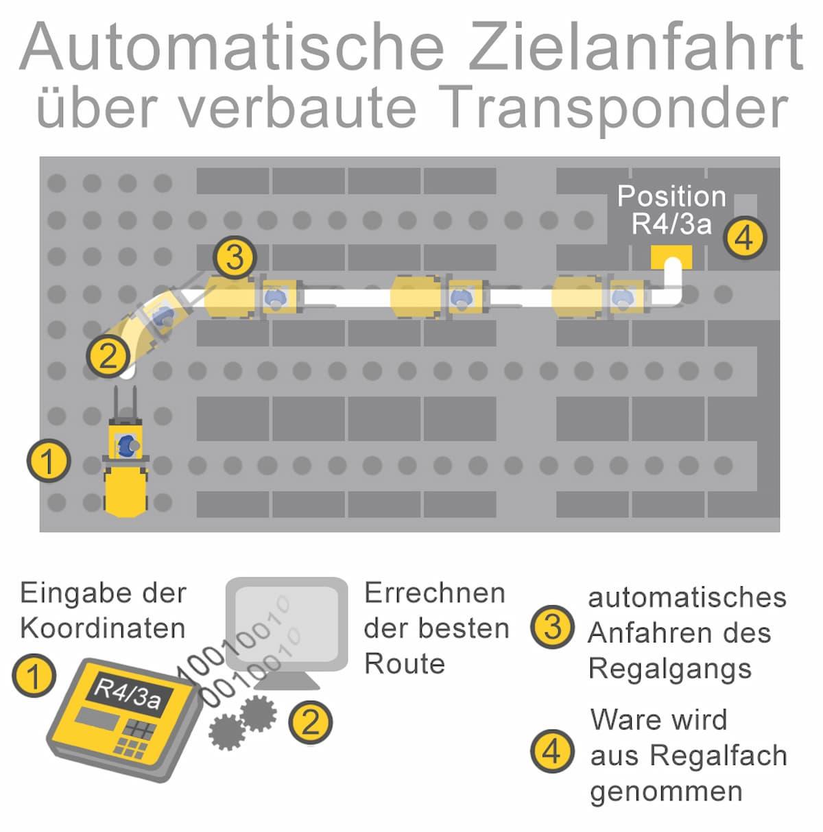 Automatisierungsmöglichkeiten können genutzt werden