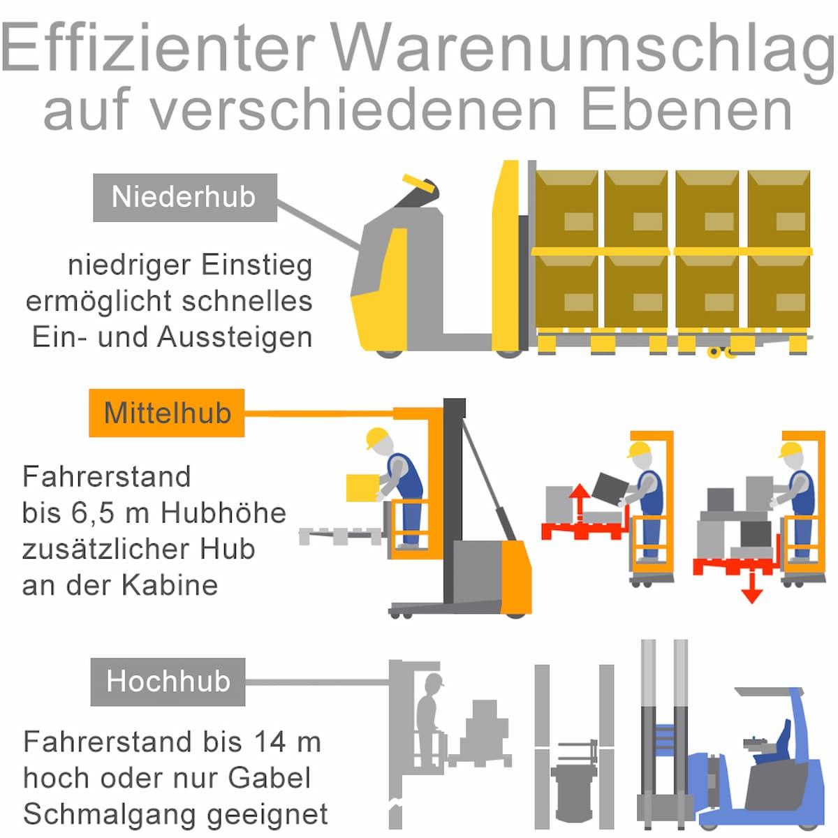 Kommissionierer: Effizienter Warenumschlag auf verschiedenen Ebenen