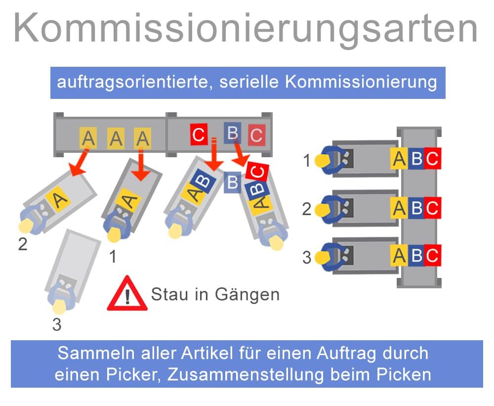 Kommissionierungsarten