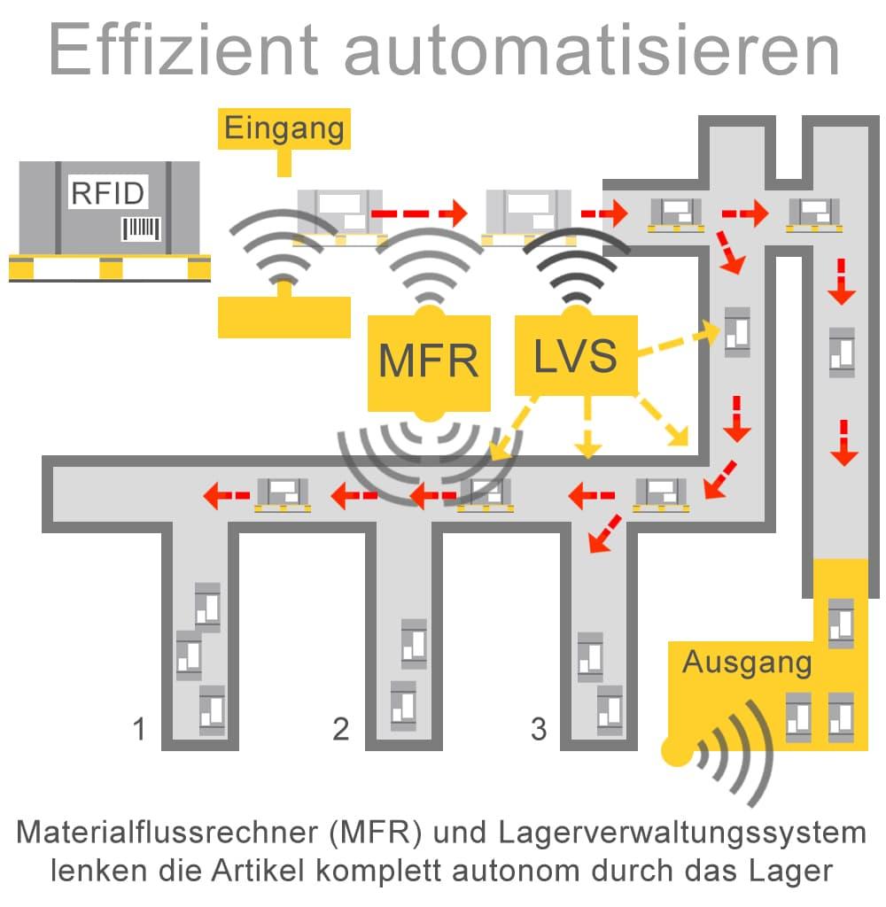 Kommisionierung effizient automatisieren