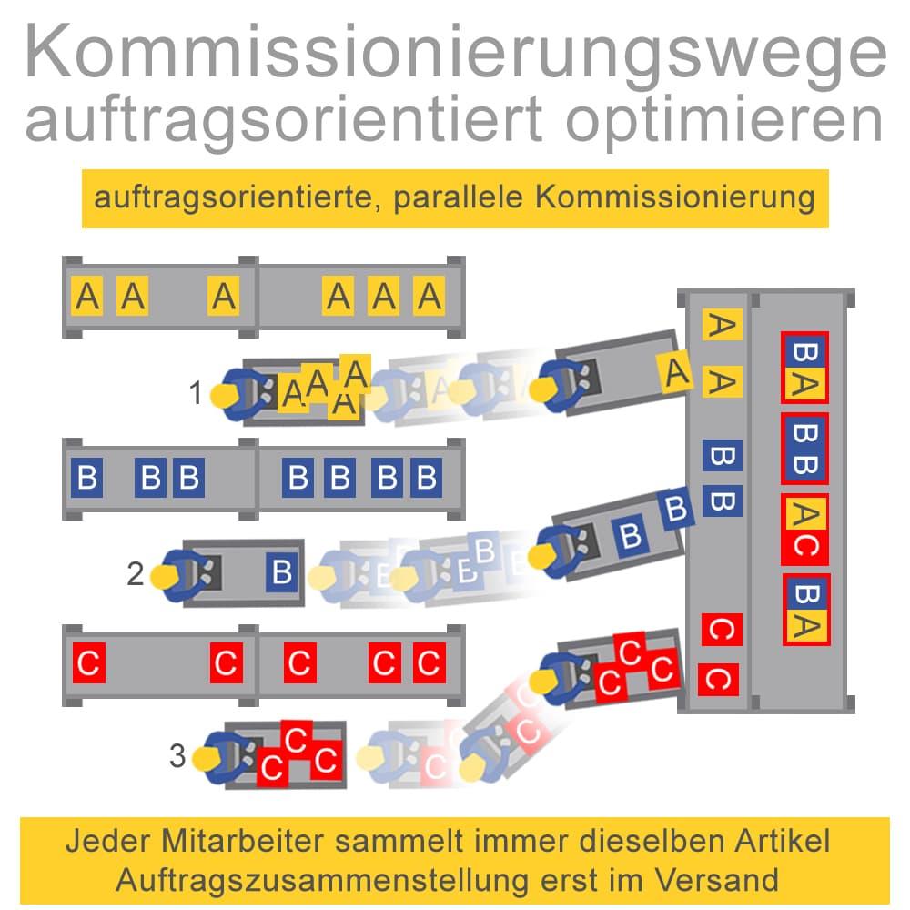 Kommissionierungswege auftragsoptimiert optimieren