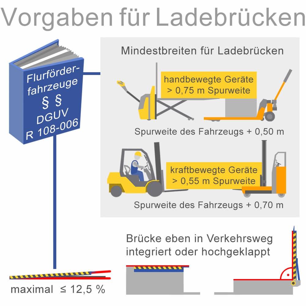 Vorschriften für Ladebrücken