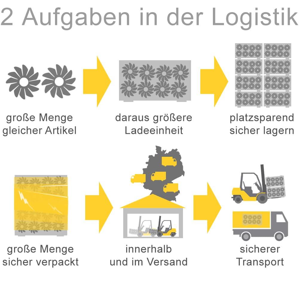 Zwei Aufgaben in der Logistik