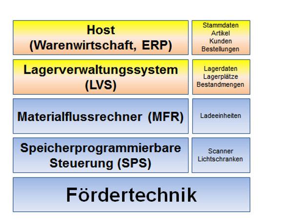 Hierarchie der verschiedenen IT-Systeme bei einer Lagerautomatisierung