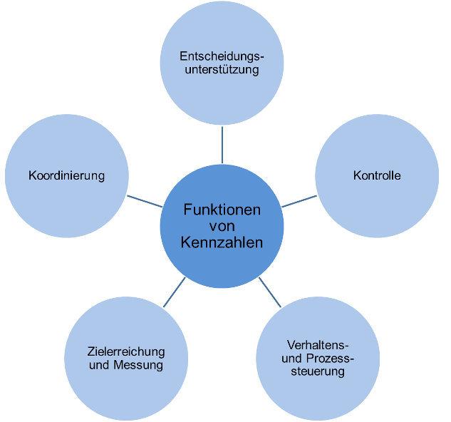 Die 5 Kernfunktionen von Kennzahlen