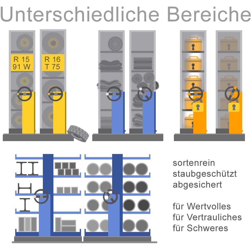 Archivregale werden in unterschiedlichen Bereichen eingesetzt