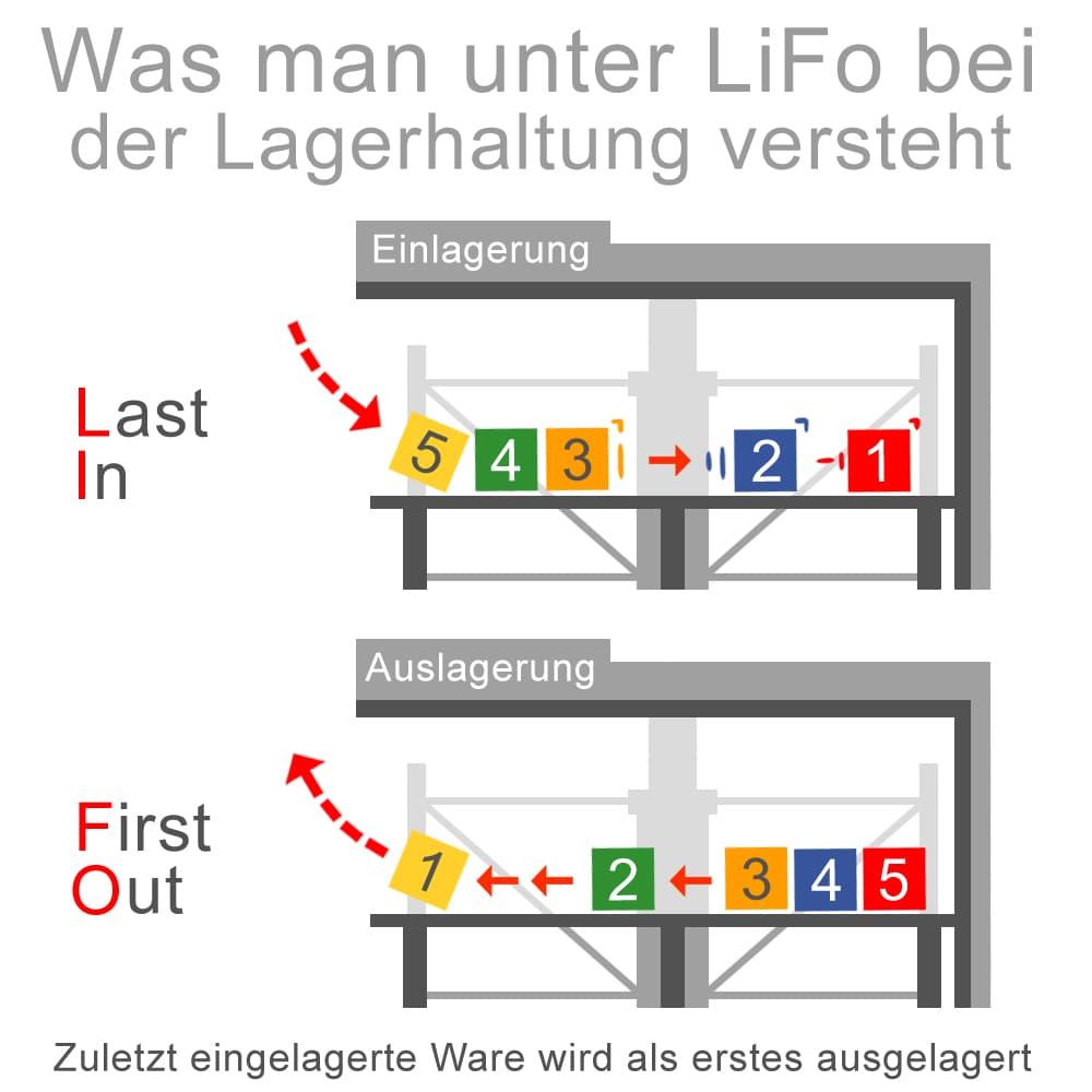 Was man unter liFo bei der Lagerhaltung versteht