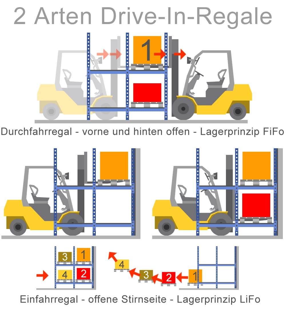 Man unterschiedet zwei Arten von Drive-In-Regalen