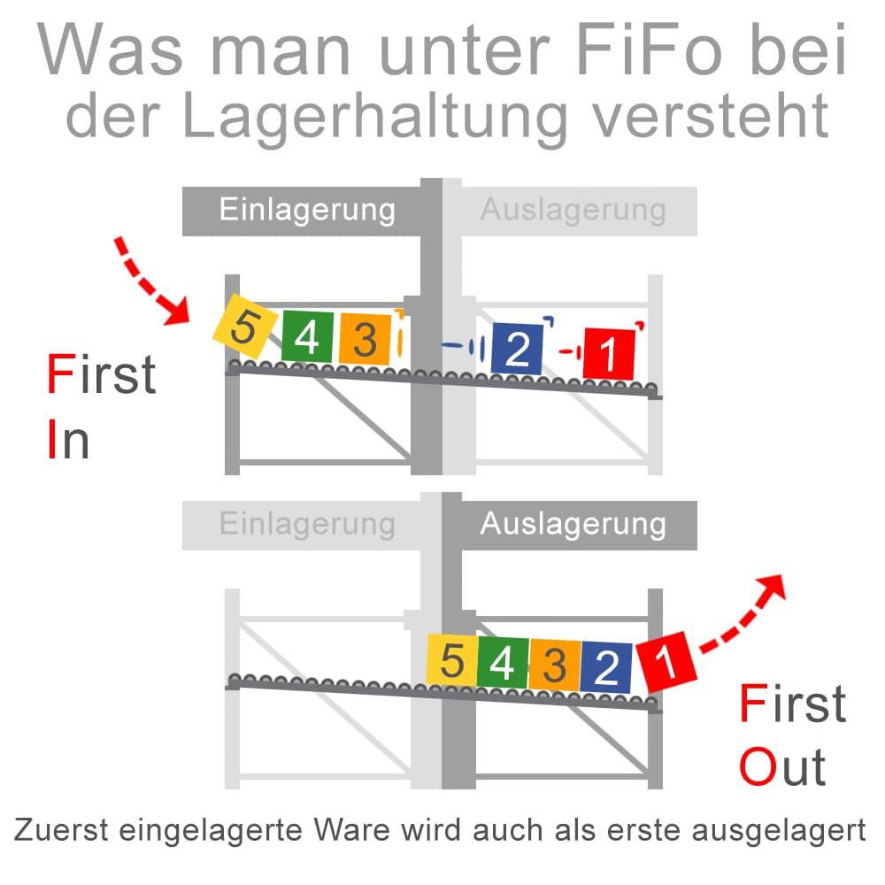 Was versteht man unter dem FiFo-Prinzip bei der Lagerhaltung