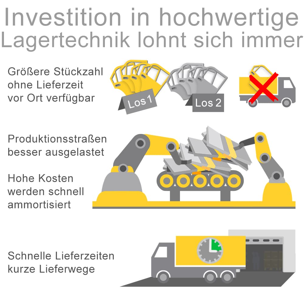 Investitionen in hochwertige Lagertechnik lohnt sich in aller Regel